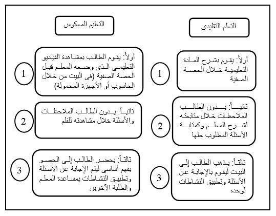 تحميل كتاب التعلم المدمج بين التعليم التقليدي والتعليم الإلكتروني